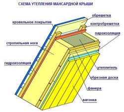 """В домах с наружным утеплением стен и в утепленных крышах пароизоляция  """"Изоспан В """" монтируется с внутренней стороны..."""